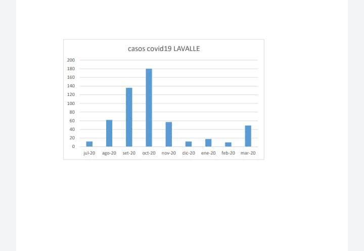 Gráfico elaborado por el Área departamental de salud